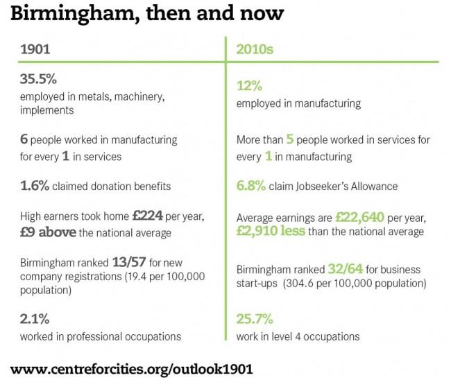 Birmingham comparison 1901 to 2010 - Centre for Cities